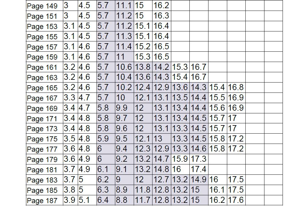 photo showing pattern layout of multi layer on one pdf